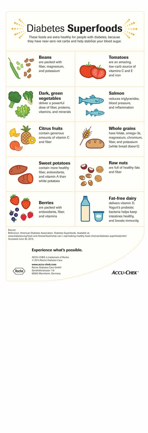 Diabetes Superfoods Infographics
