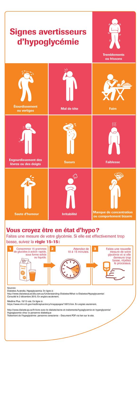 Infographie montrant les signes d'hypoglycémie.