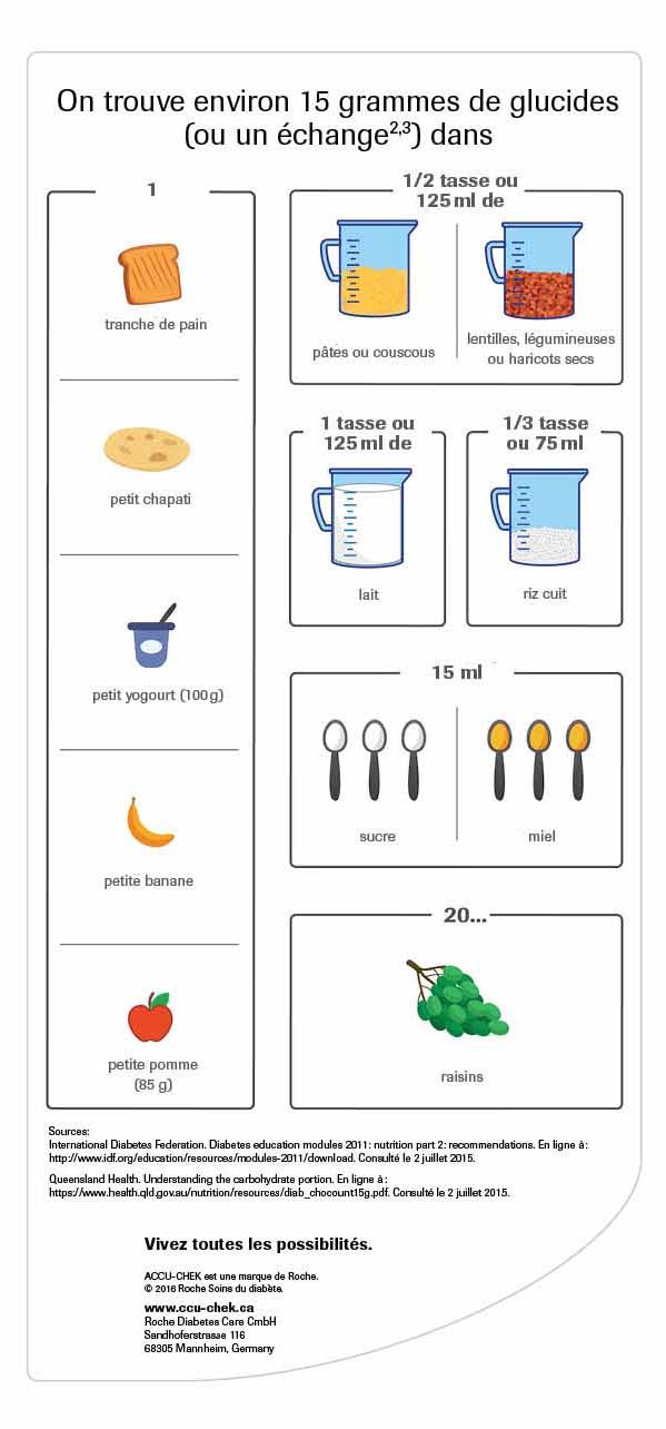 Infographique - Convertisseur de glucides