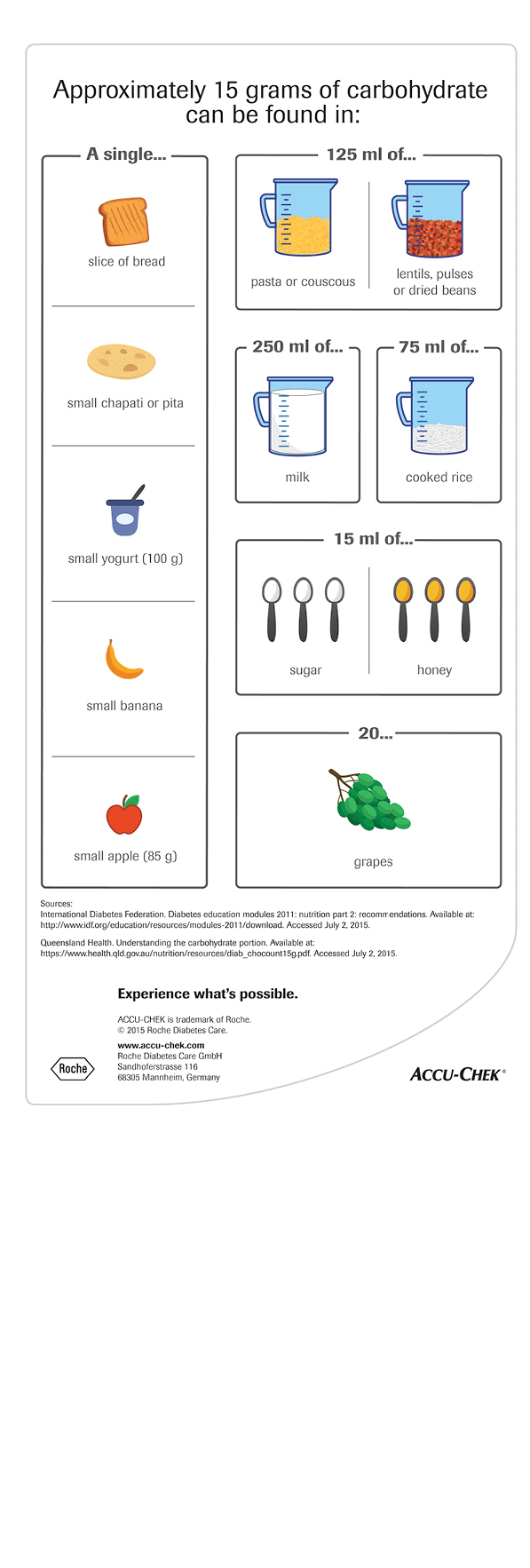 Infographic - Carb Exchange